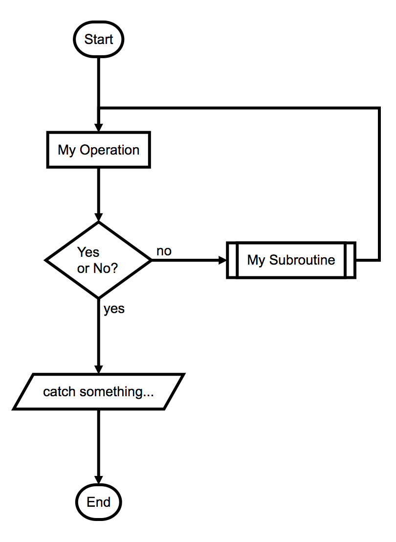 Quick Text Based Flowcharts For Developers Hacker Noon