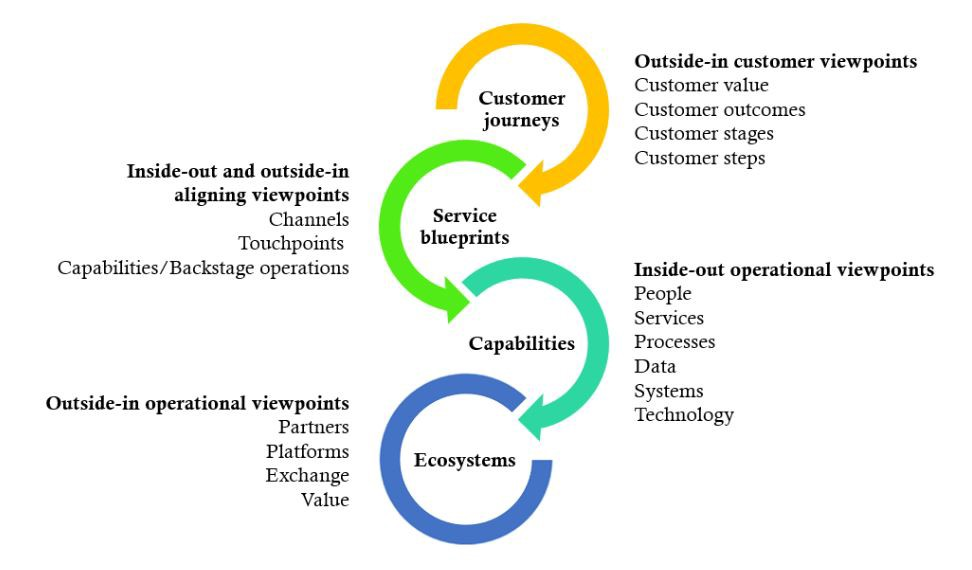 Integrating holistic customer journeys business services and we require outside in and inside out viewpoints to understand the dependencies and interactions of the business malvernweather Image collections
