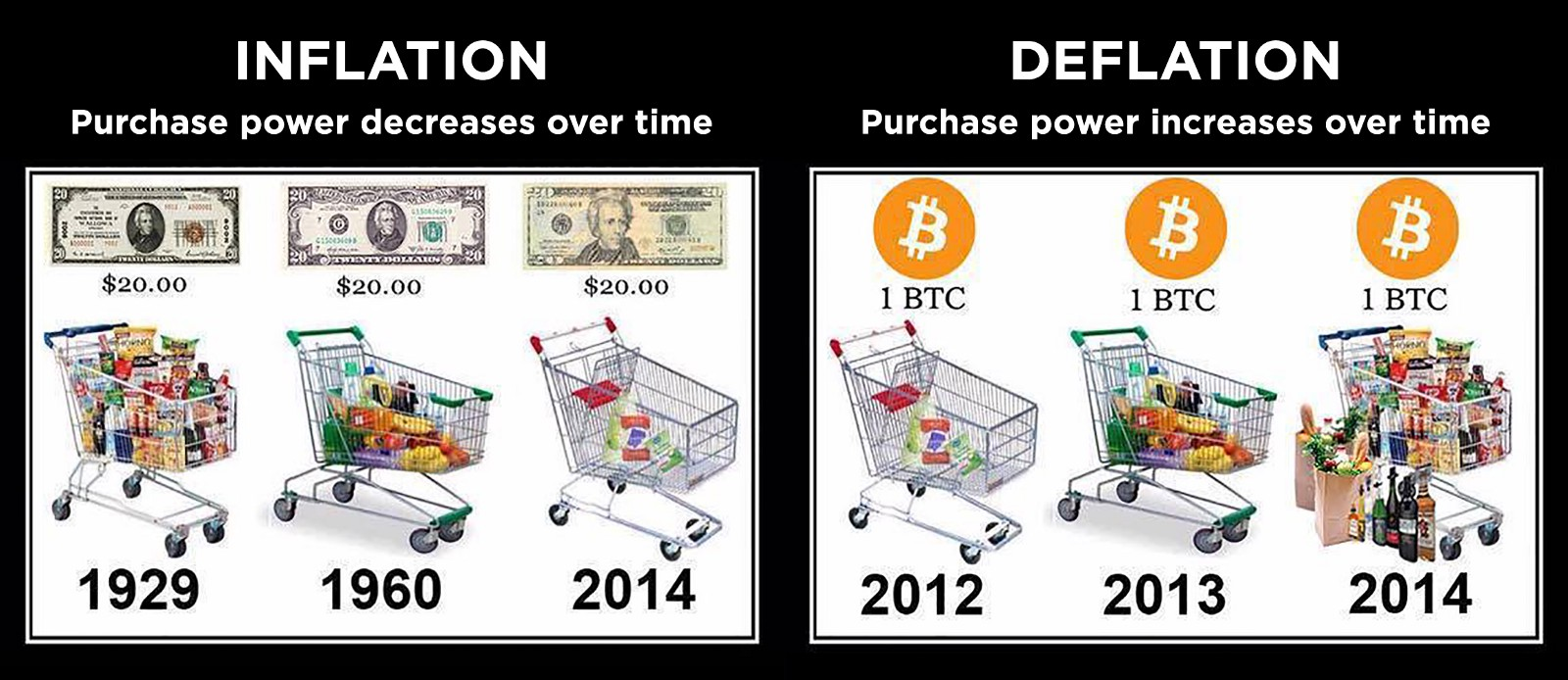 This Limited Supply Makes Bitcoin A Deflationary Currency Meaning Compared To Fiat Money It Gains Value Over Time For People In Countries Like Zimbabwe