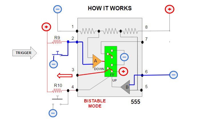 It Runs The Chip Internally Which Sends A Pulse To Flip Flop Forcing Down Position And Flips Timer Back Generating Its