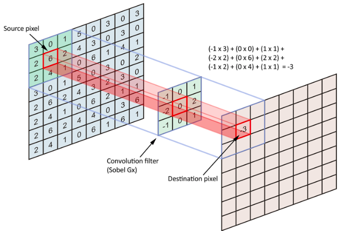 convolutional-layer