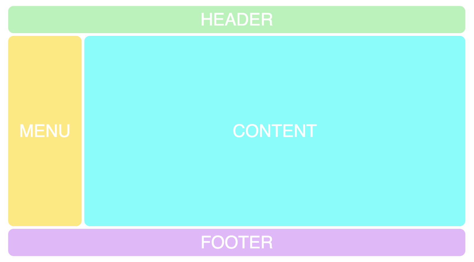 Grid layout with named areas