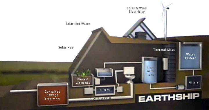 Earthships The Ultimate Green Homes Architecture