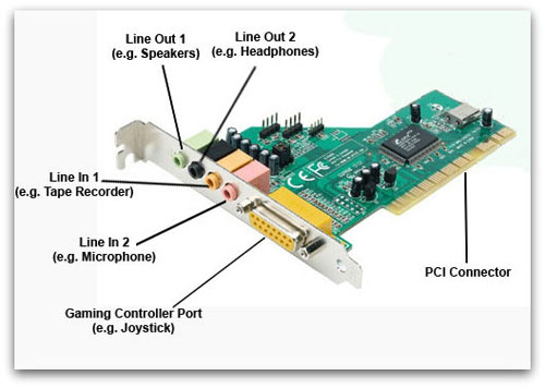Expansion Cards And Their Slots On Motherboard Computing