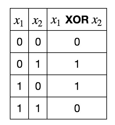 XOR values table