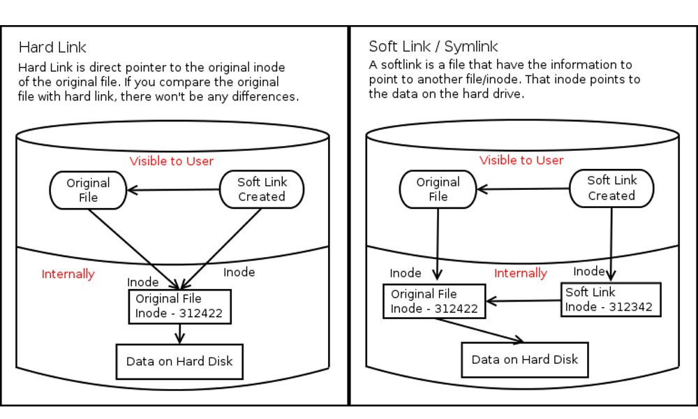 Explaining The Difference Between Hard Links Symbolic Links Using