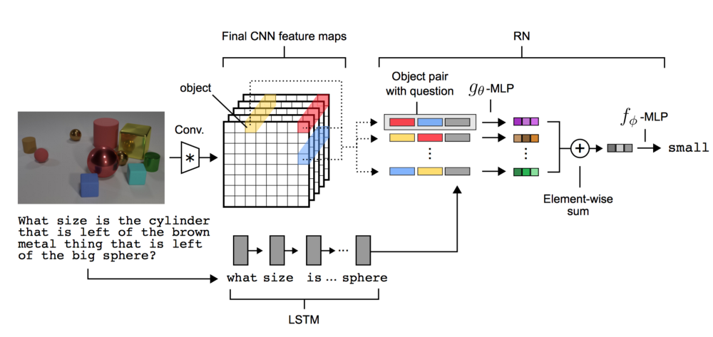 deep learning and visual question answering towards data science
