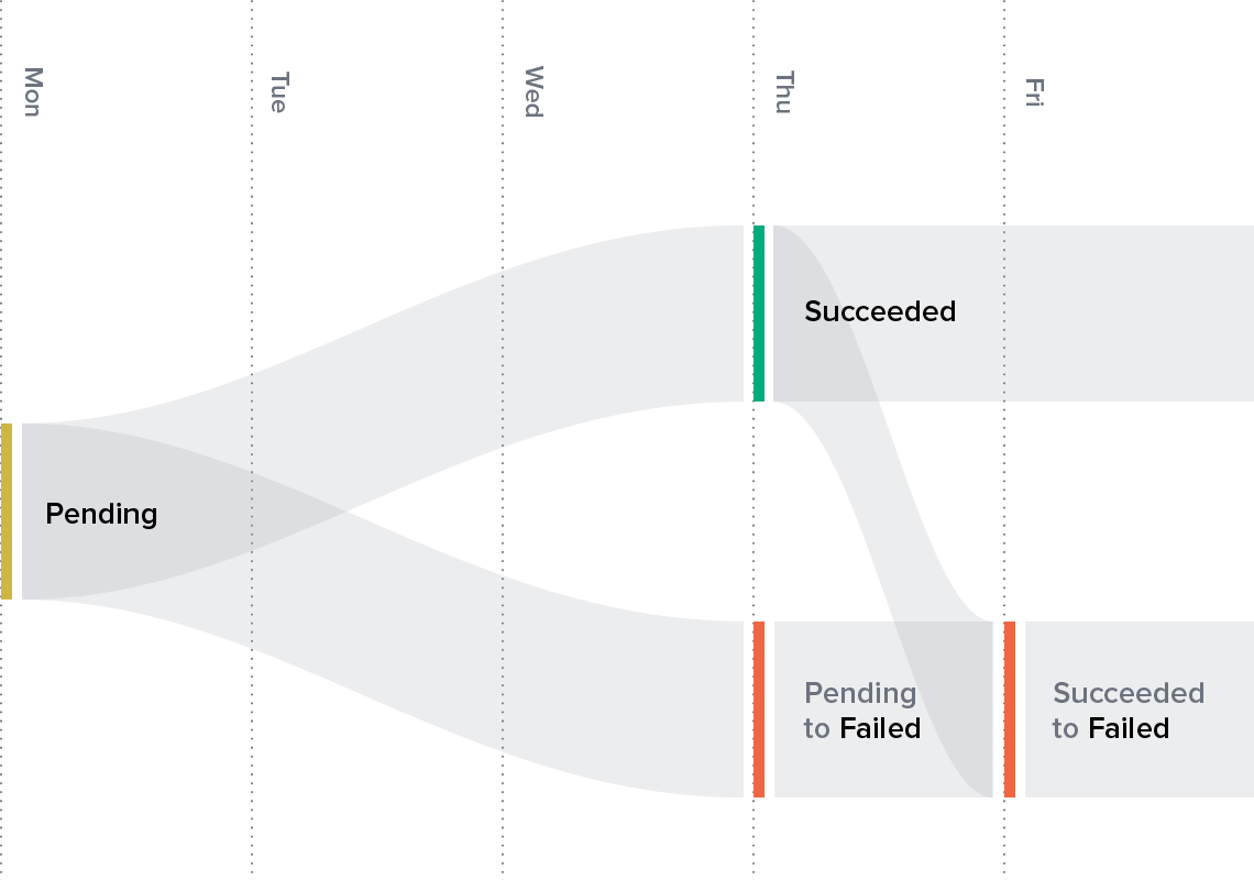 How does ach work banking payments fintech balanced payments ach settlement diagram pooptronica