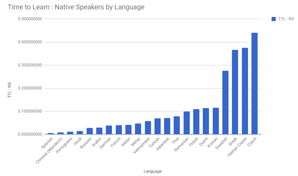 The Most Impactful Languages To Learn For Business An Piece - How many people speak each language