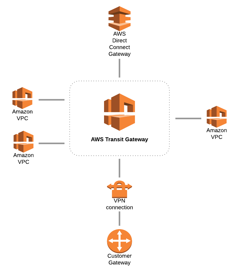 Aws Router: How To Get Started Using The AWS CLI