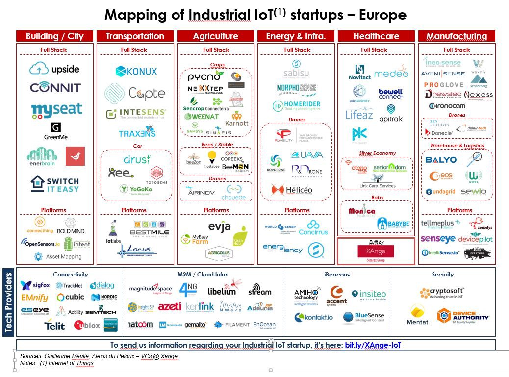 Mapping Of European Industrial Iot Startups Xangevc Medium