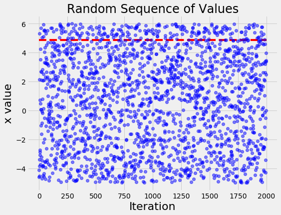 Bayesian Optimization in Python with Hyperopt