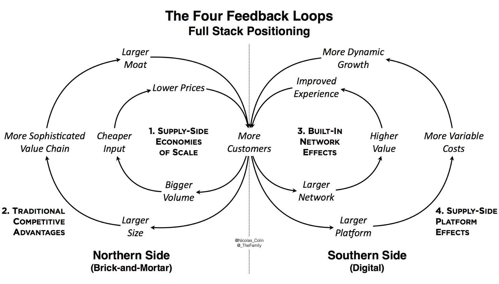 In search of scalability welcome to the family combining the four different positive feedback loops contributes to maximizing increasing returns it is equivalent to positioning all around the stacked pooptronica