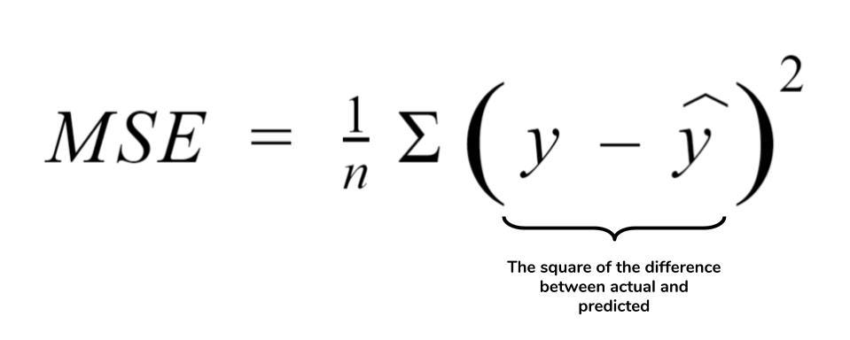 MSE as a cost function