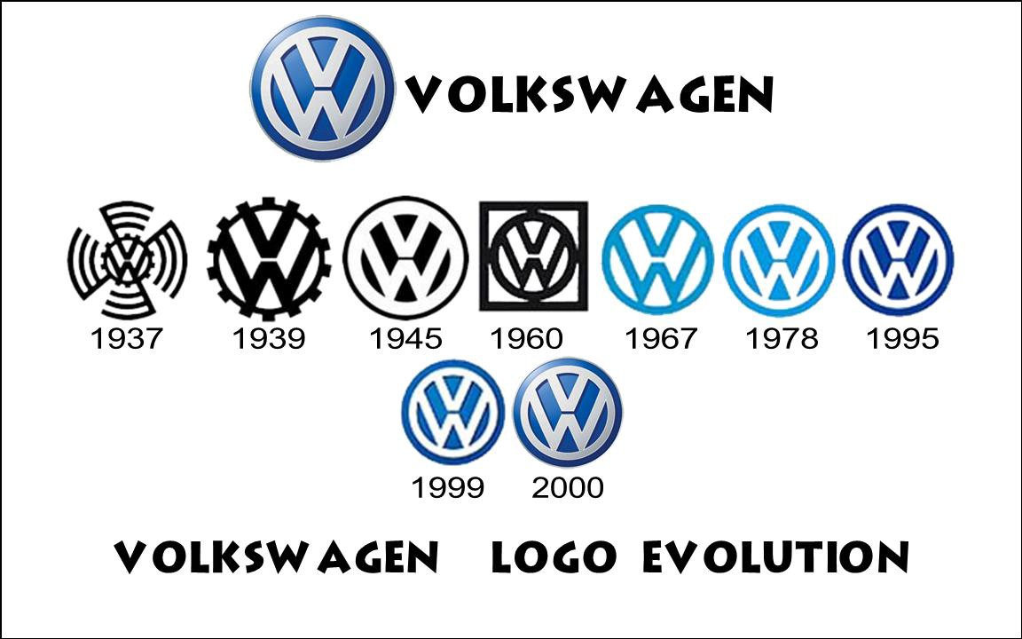 Symbols Of Cars With Names >> EVOLUTION OF THE VOLKSWAGEN LOGO – Content Shailee – Medium