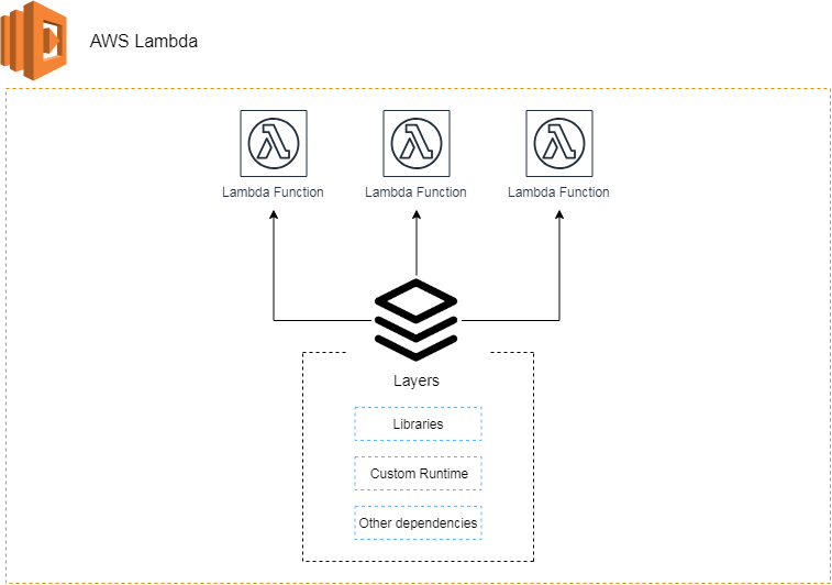 Image result for aws lambda layer