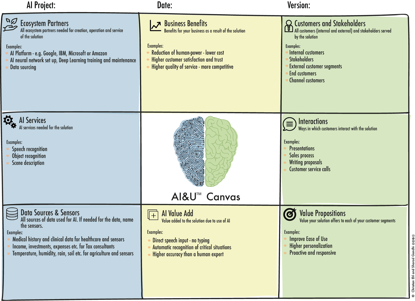 Aiu canvas a structured approach to your ai project aiu canvas summarizes your ai strategy malvernweather Choice Image