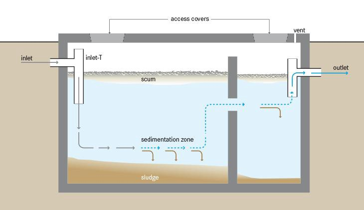 How septic tanks work and when to empty them waste for Types of drainage system pdf