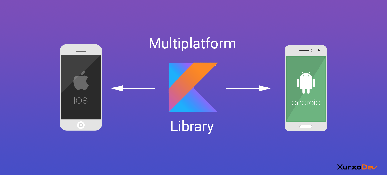 kotlin android ios example