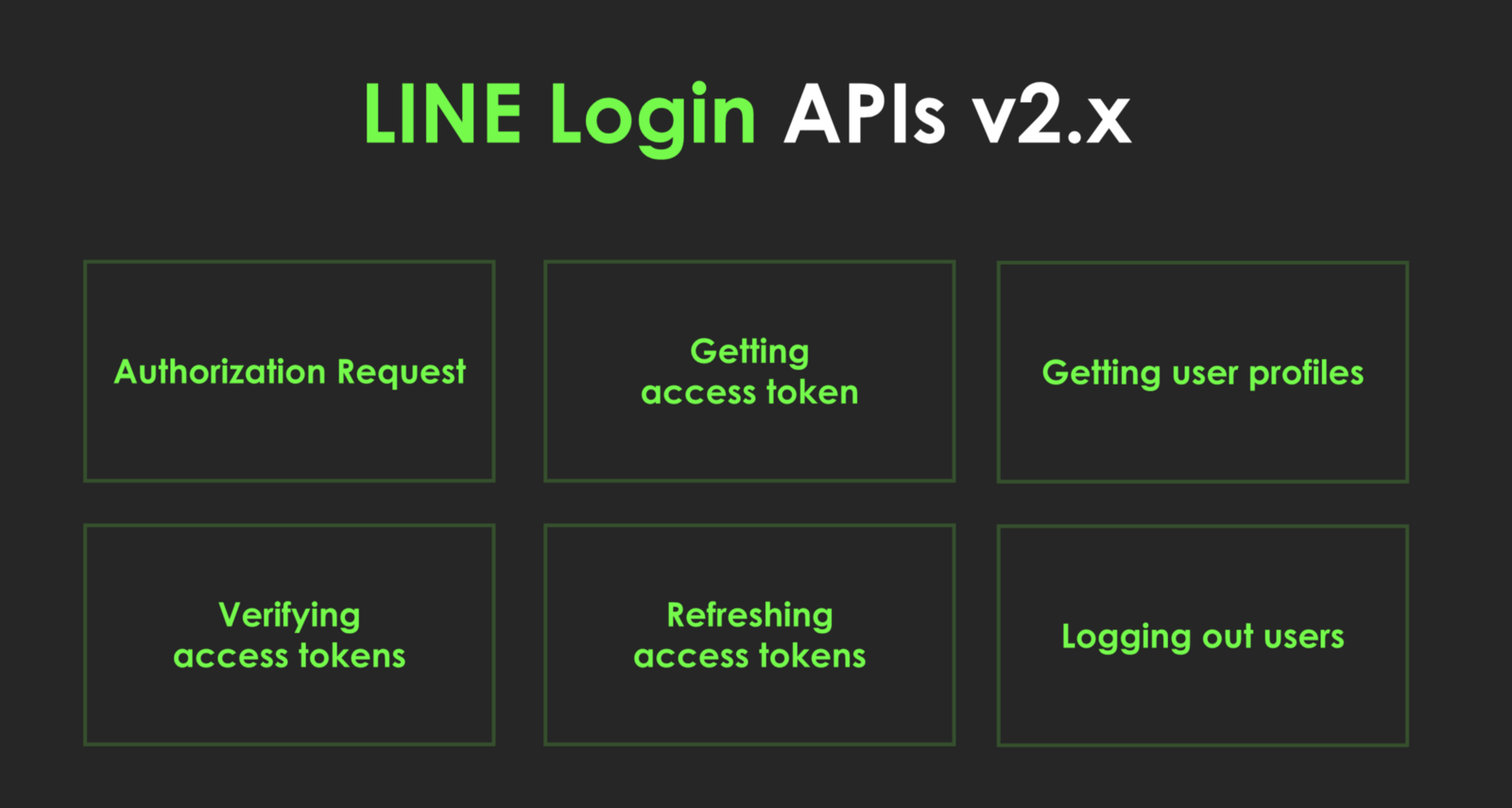 Image result for LINE Social API