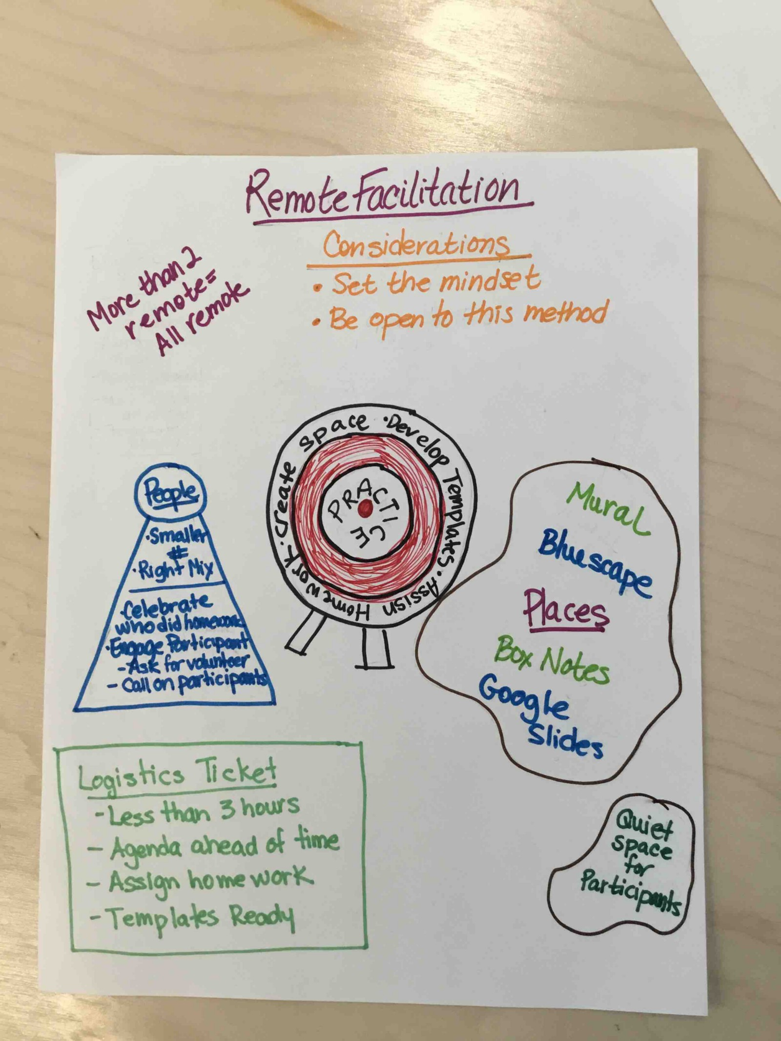 Facilitator Unconference 2017 with Design at Business