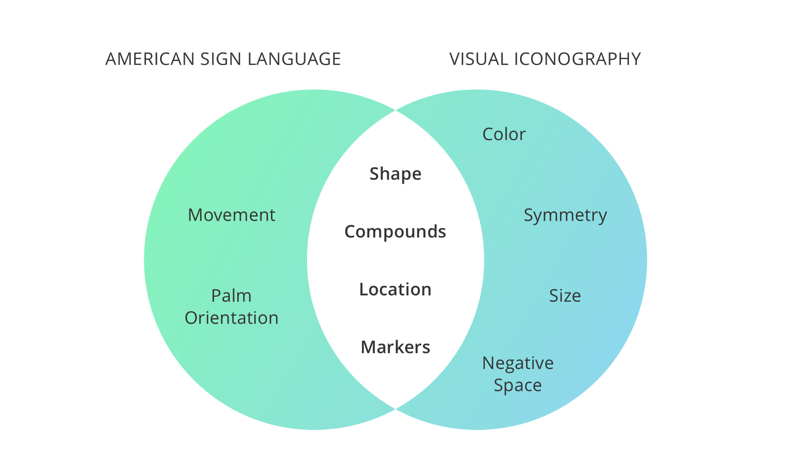 The iconography of American Sign Language – UX Collective