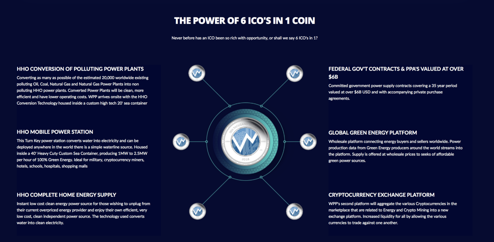 Green Energy Blockchain Ico Wpp Medium Oil Power Plant Diagram An Innovative Decentralised Renewable Trading Platform And So Much More From A Visionary Private Company With Over 5b In Government