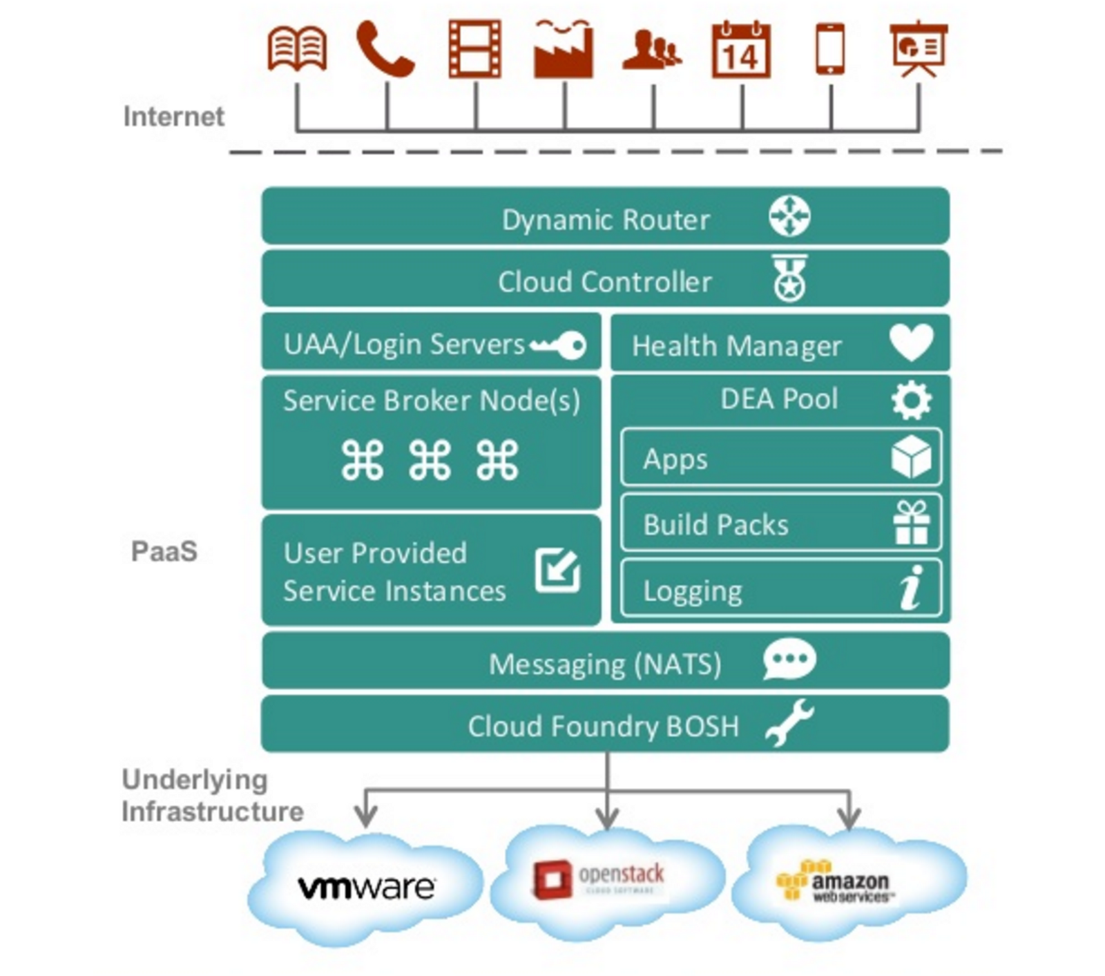 How To Deploy Wso2 Middleware On Cloud Foundry Imesh