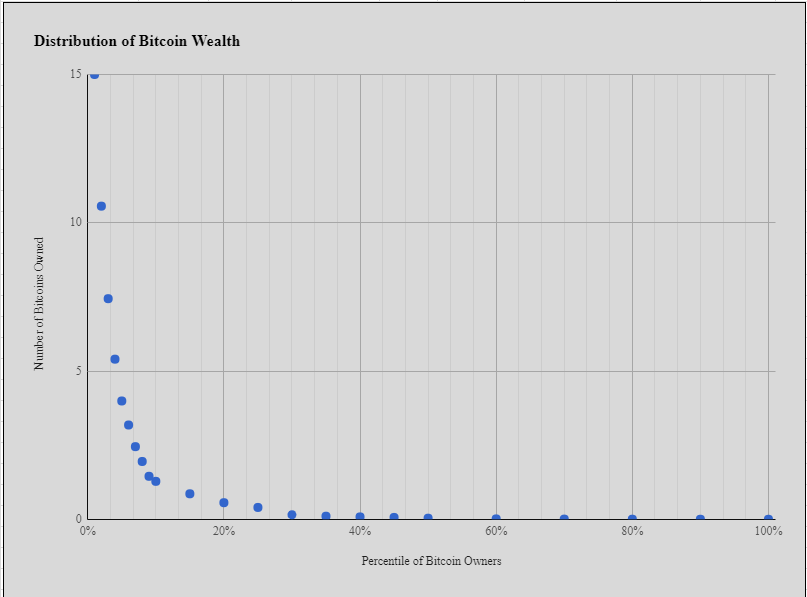 Bitcoin Distribution of Wealth – Are You in the 1%?