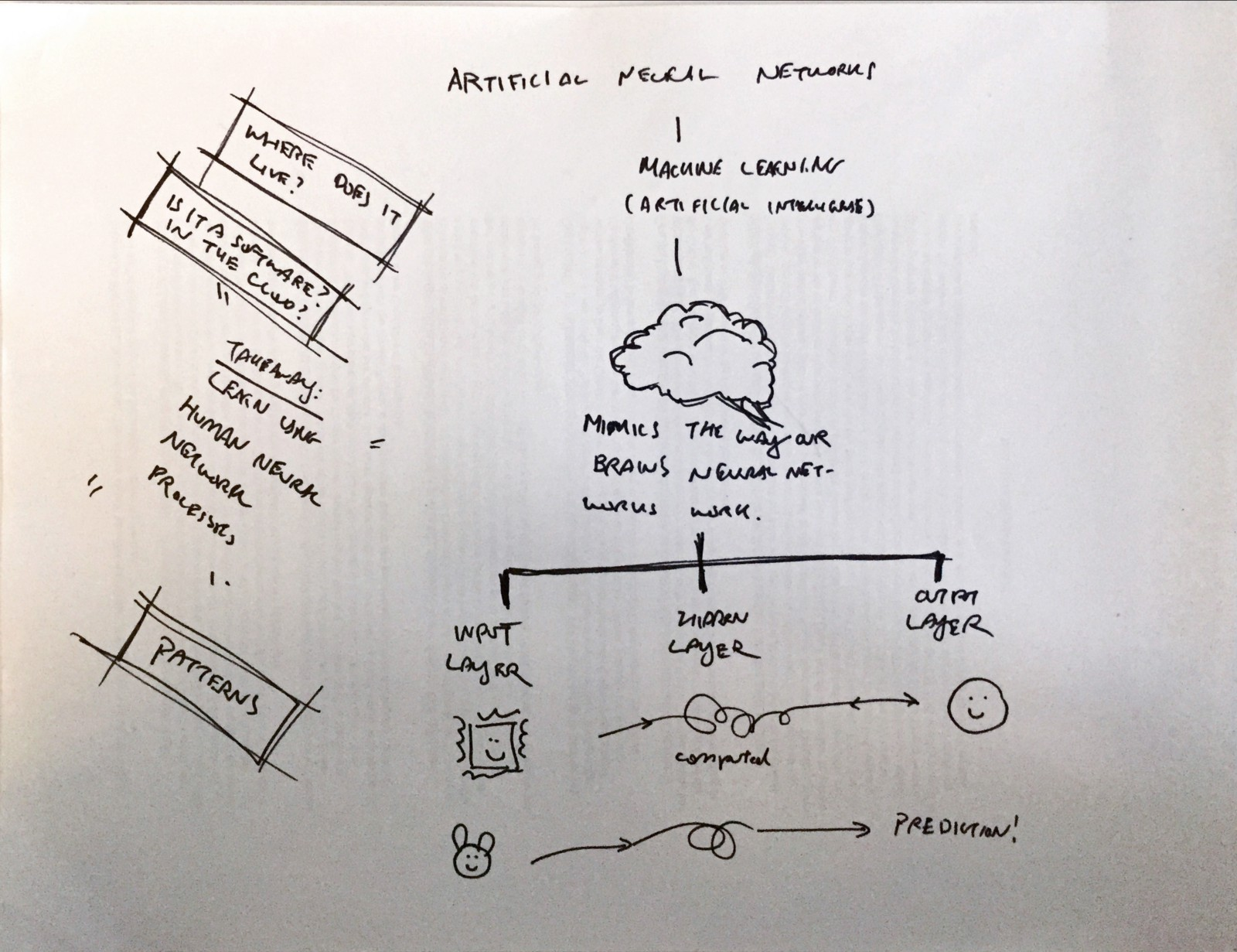 Making Abstract Concrete Artificial Neural Networks Circuit Diagram Xkcd Explained Mings Illustration Of My Explanation Anns As Well Some Questions She Had