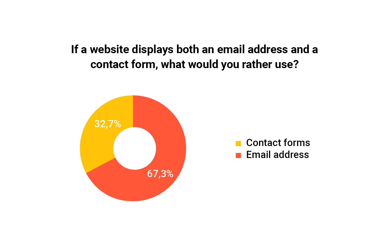 1a55a02d66ad Are people still using contact forms  — a UX research case study