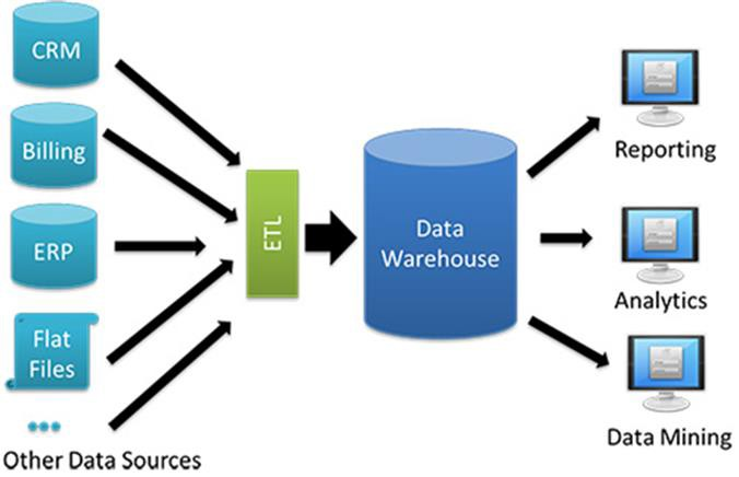Basics Of Building A Data Warehouse Part 1 Charting Ahead