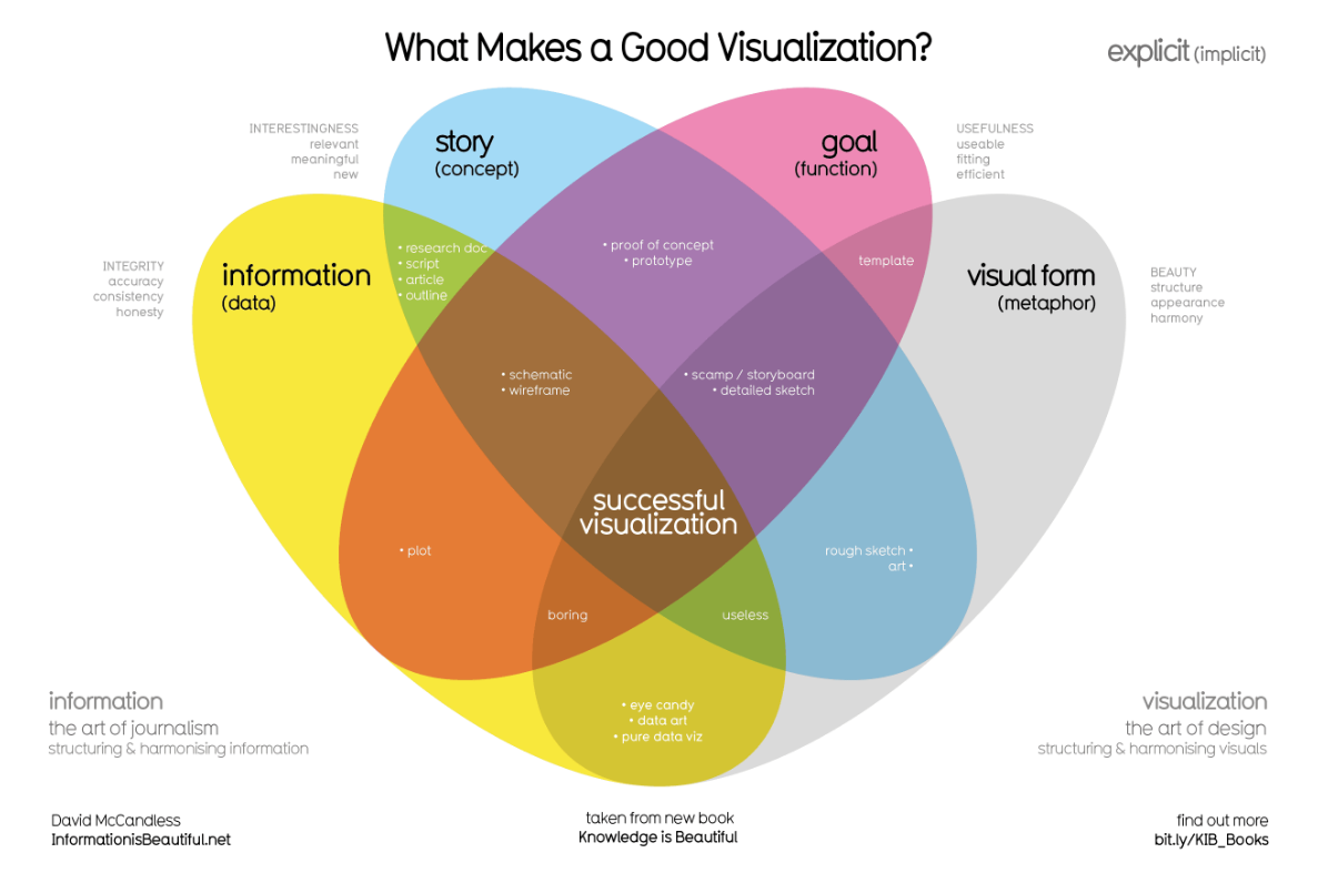 Information is Beautiful, Visual Data Examples to Inspire