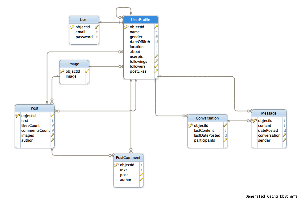 Create a relationship in a database model diagram