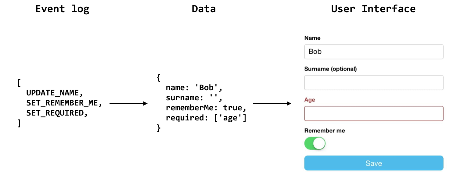 Statecharts Updating Ui State Luca Matteis Medium Example Of A Machine Or Chart Deriving Data From The Event Log Is Reduce Operation Another Way Can