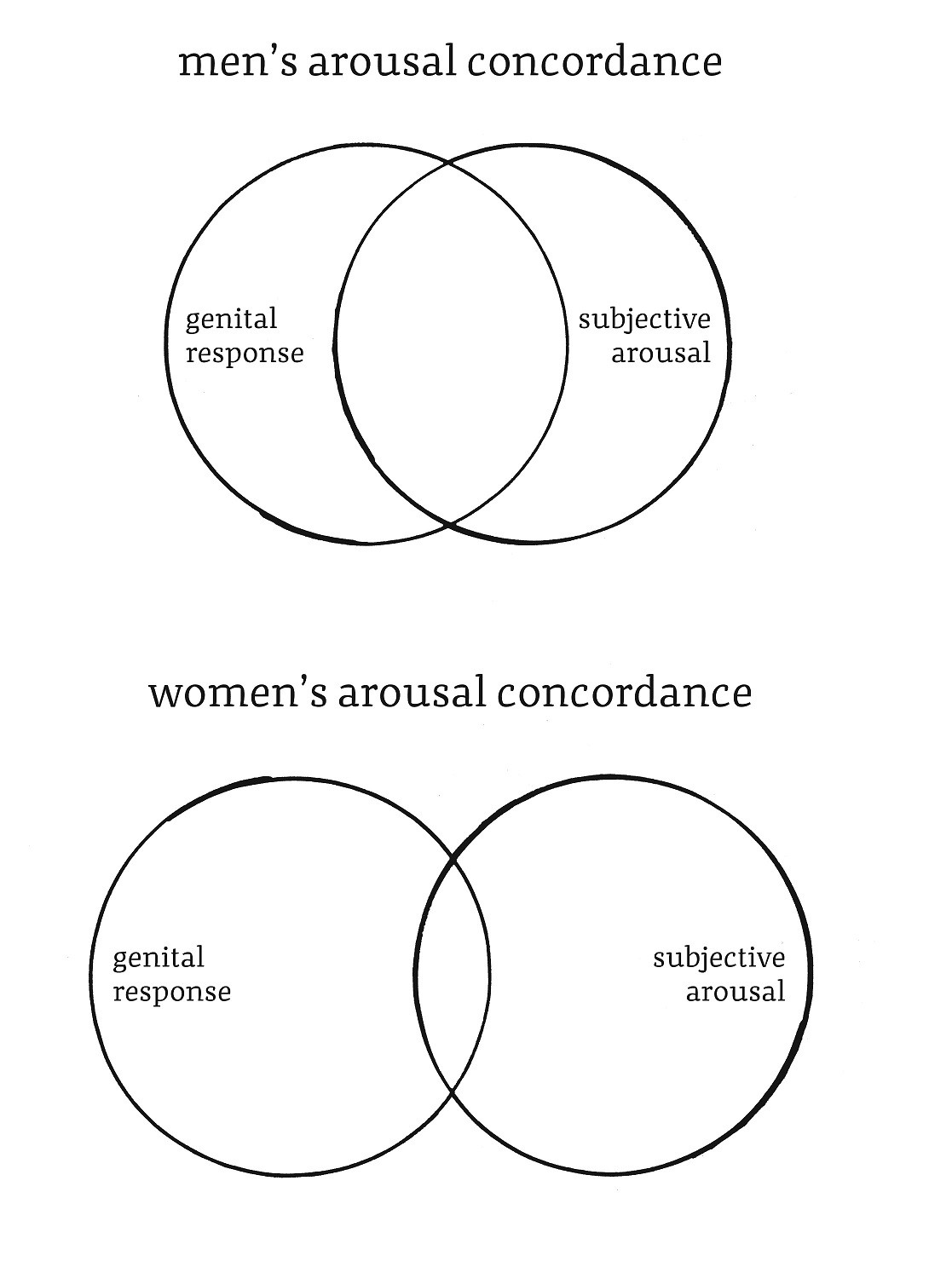 The Overlap Between How Much Mens Bodies Respond And How Turned On They Feel Is 50 In Women The Overlap Is 10