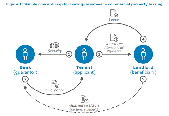 Analysis of a Blockchain use case: Bank guarantess