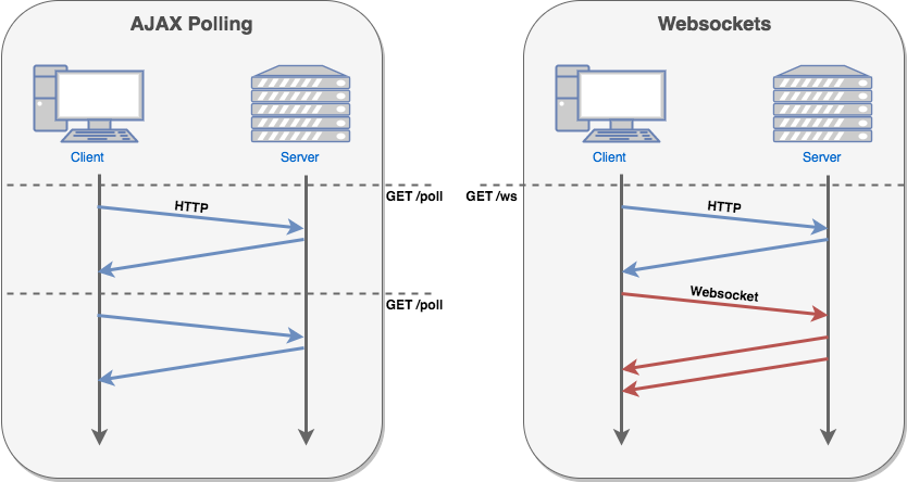 Weekend project part 2 turning flask into a real time websocket diagram of polling ajax vs websockets malvernweather Gallery