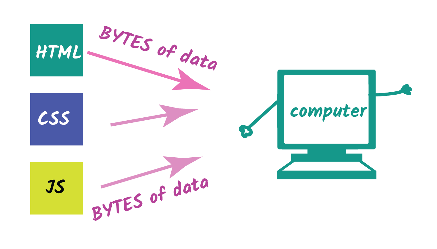 bytes of data