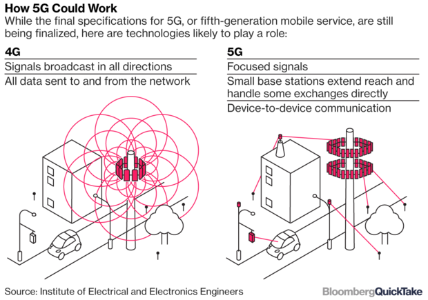 Why isn't Mainstream Media looking into Health Concerns of 5G?