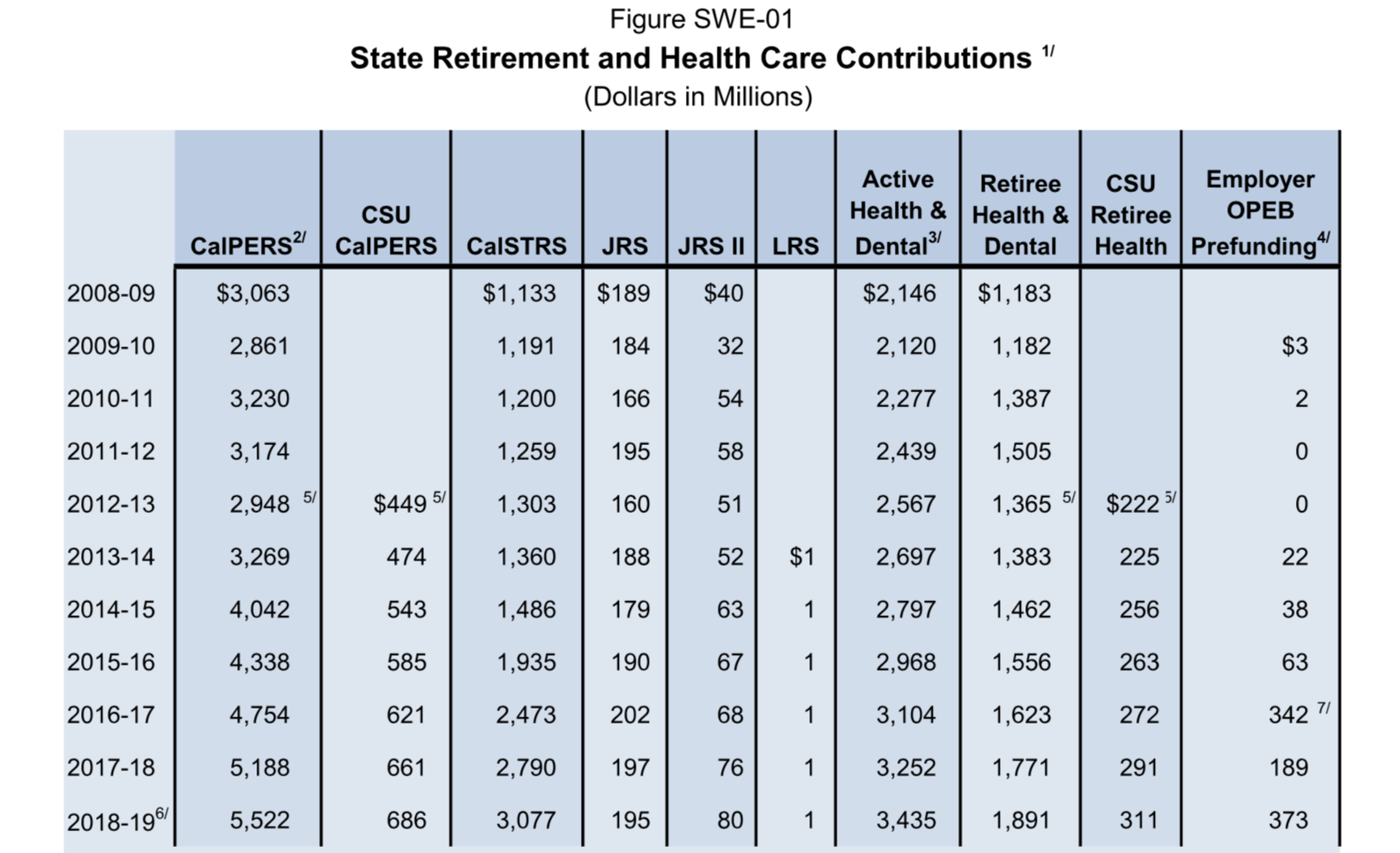 State Retirement and Health Care Contributions