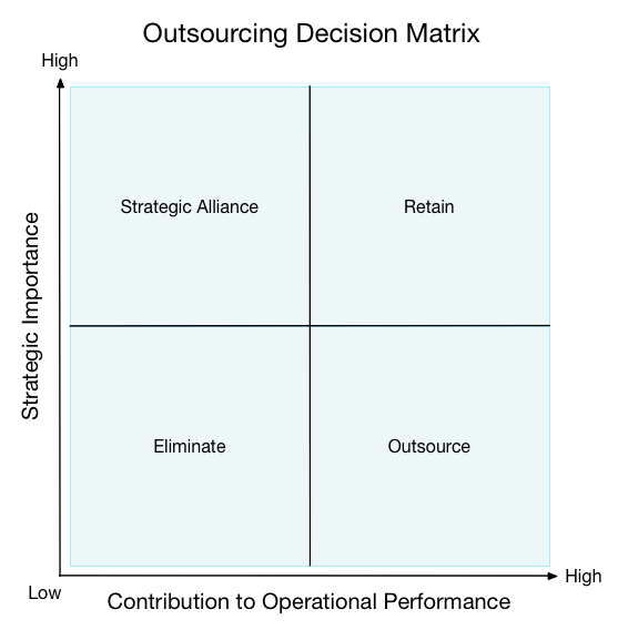 the strategic rationale for outsourcing decisions How we do it: three executives reflect on strategic decision making article actions share this article on linkedin  it could mean outsourcing part of the .