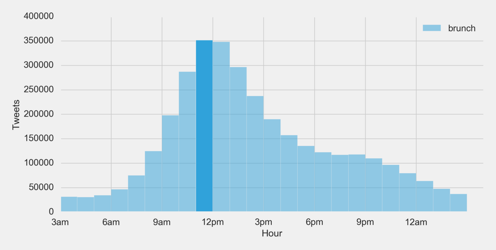 Is it brunch time the startup medium simply looking at the histogram above one will quickly notice that 11am is the most popular hour to tweet about brunch which therefore means 11am to 12pm ccuart Gallery