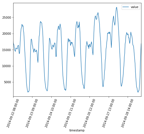 Anomaly Detection with LSTM in Keras