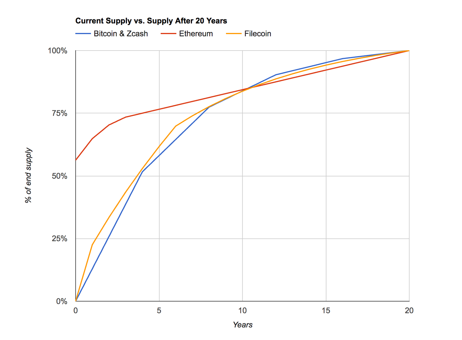 Note That The Graph Uses Yearly Sampling So Some Of Smoothness Filecoin Curve Could Not Be Adequately Captured