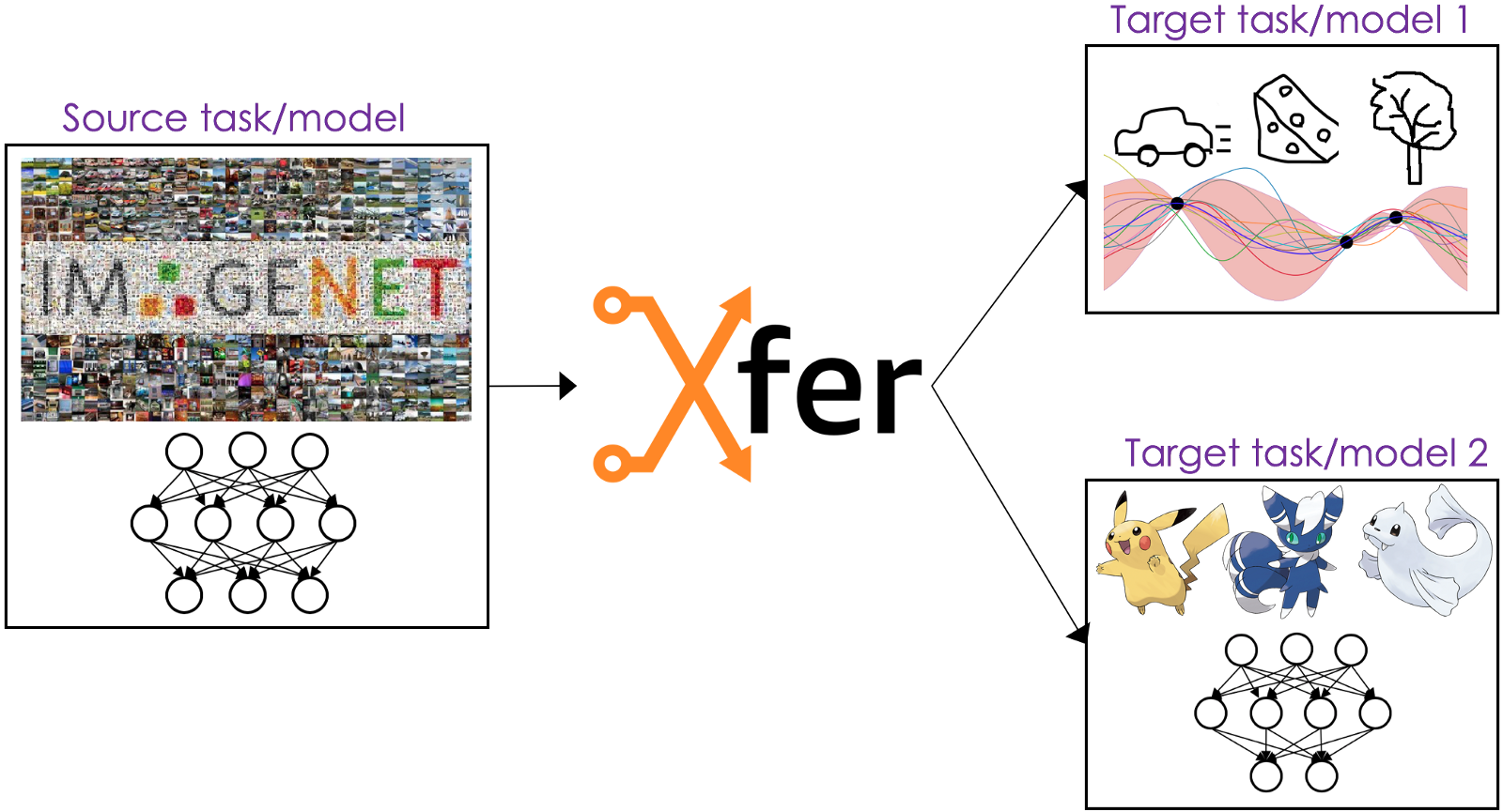 Xfer: an open-source library for neural network transfer learning