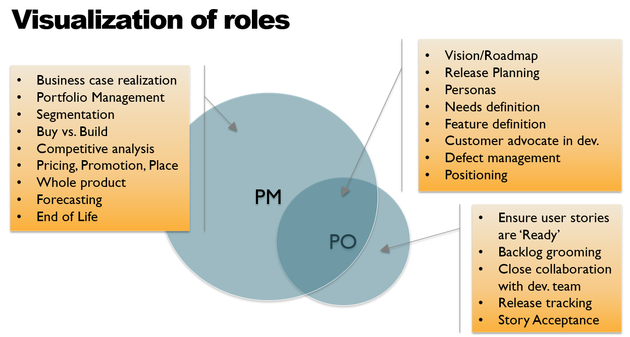 The 10 best and worst venn diagrams explaining product management 4 the one where the product owner gets a way smaller circle than the product manager pooptronica