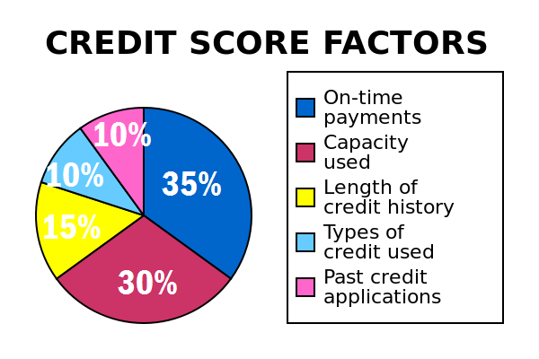 Wica Pt 4 What Affects My Credit Score Anyways