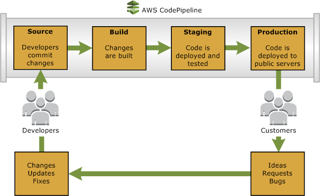 Accelerating Software Delivery On Aws Aws Startup