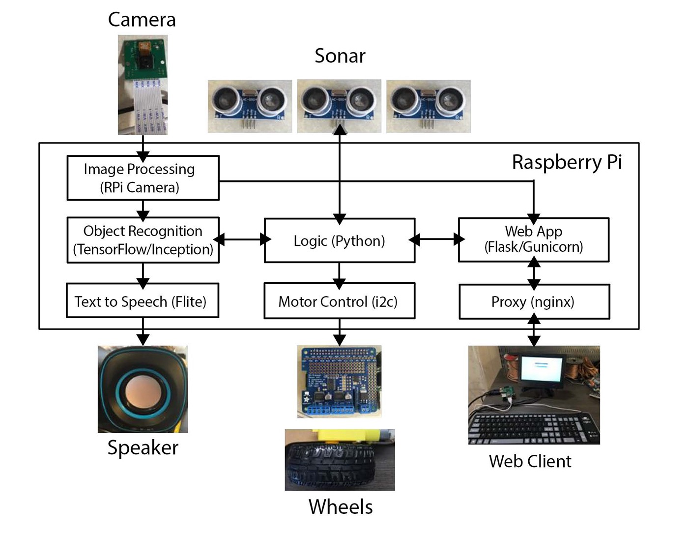 Build In Car Camera System With Raspberry Pi